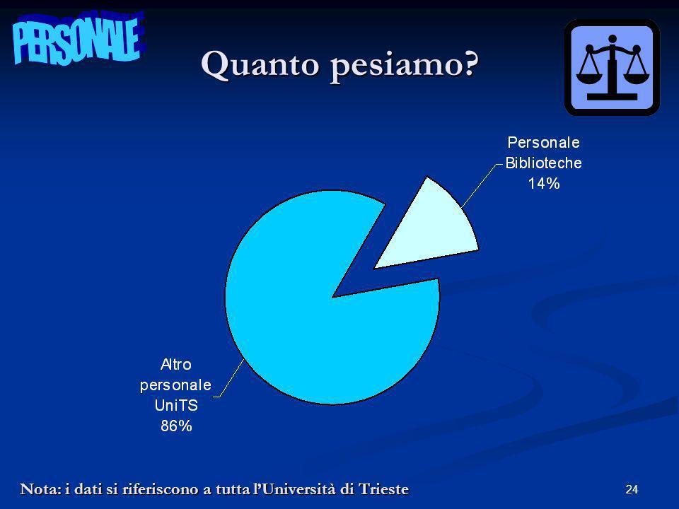 24 Nota: i dati si riferiscono a tutta lUniversità di Trieste Quanto pesiamo