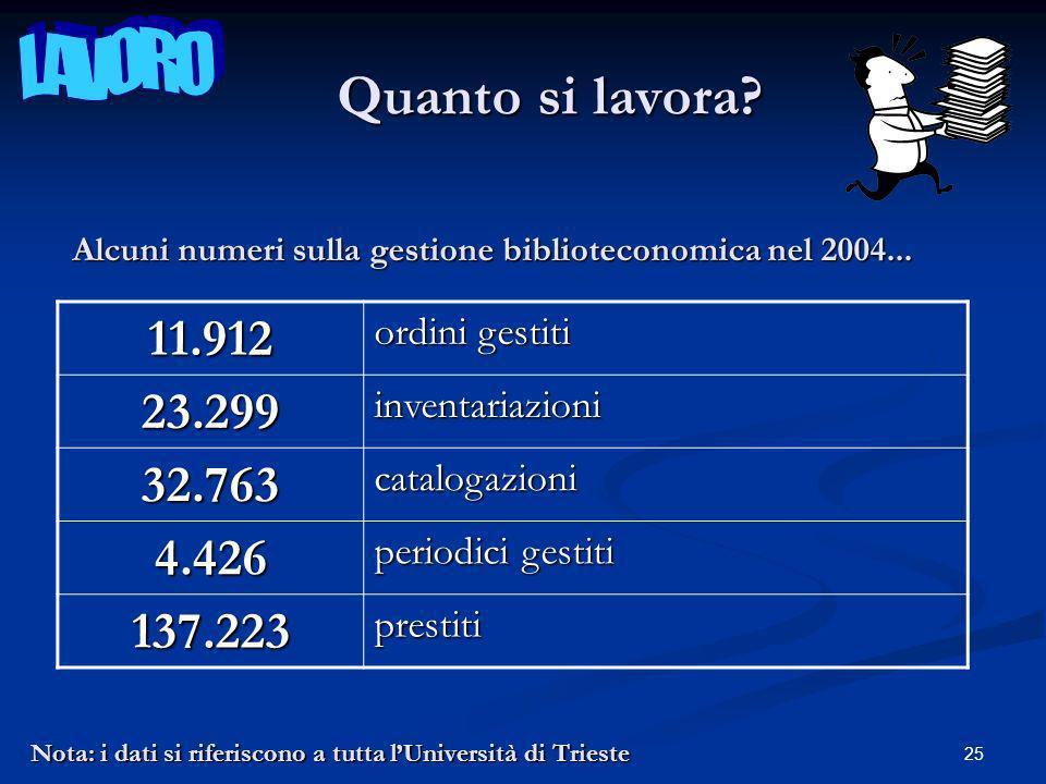 25 Nota: i dati si riferiscono a tutta lUniversità di Trieste Quanto si lavora.