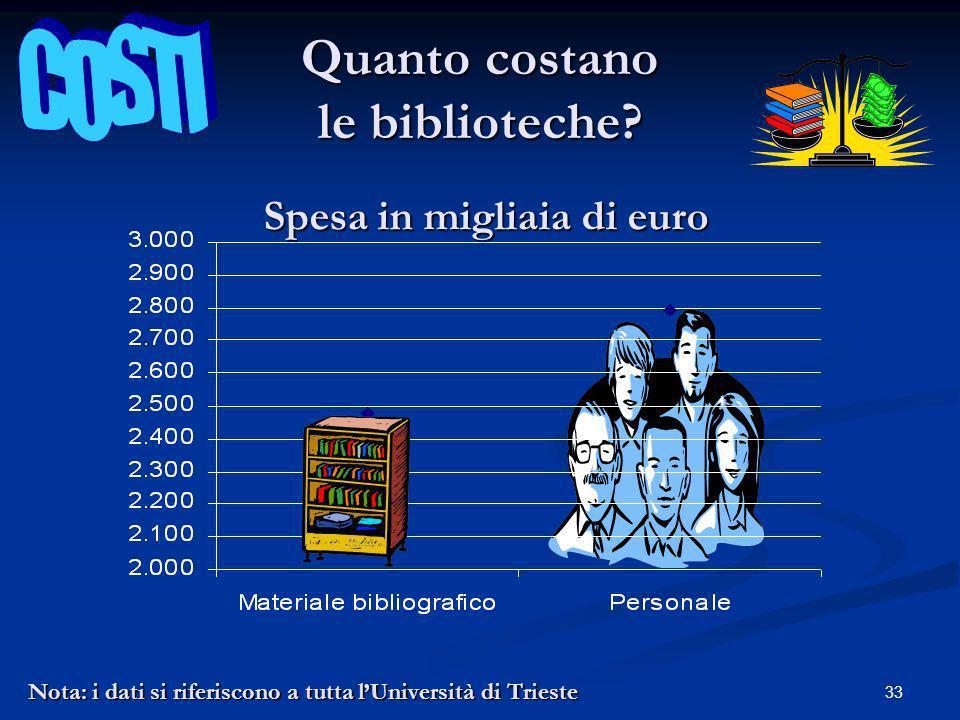 33 Quanto costano le biblioteche.