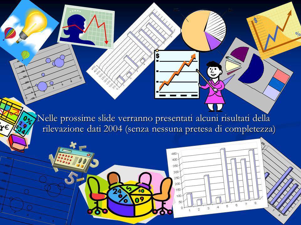 35 Conclusioni Dal prossimo anno (2007 con dati 2006) la rilevazione dati verrà effettuata su tutte le biblioteche dellAteneo Dal prossimo anno (2007 con dati 2006) la rilevazione dati verrà effettuata su tutte le biblioteche dellAteneo Sarà così possibile migliorare e implementare il sistema di monitoraggio di SBA Sarà così possibile migliorare e implementare il sistema di monitoraggio di SBA Entro la fine del 2005 verrà effettuata la prima Indagine sulla soddisfazione dellutenza SBA Entro la fine del 2005 verrà effettuata la prima Indagine sulla soddisfazione dellutenza SBA Per vedere il prospetto completo della rilevazione dati 2004 cfr.
