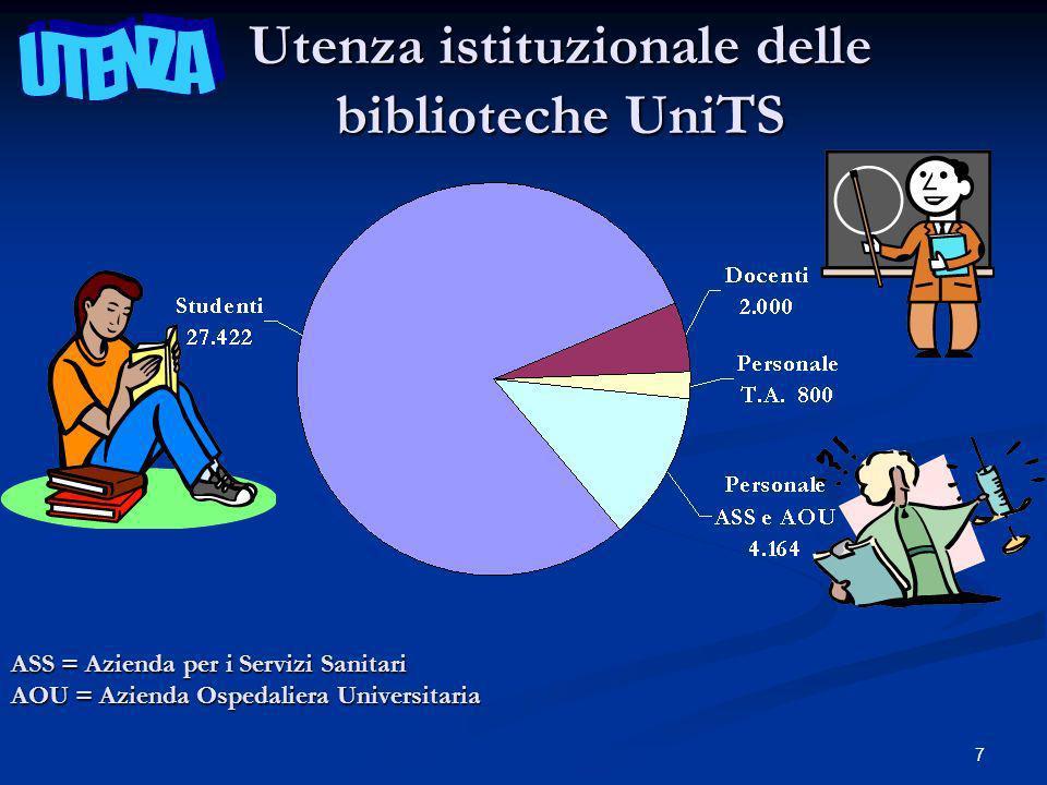 7 Utenza istituzionale delle biblioteche UniTS ASS = Azienda per i Servizi Sanitari AOU = Azienda Ospedaliera Universitaria