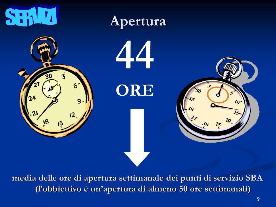 9 44 ORE media delle ore di apertura settimanale dei punti di servizio SBA Apertura (lobbiettivo è unapertura di almeno 50 ore settimanali)