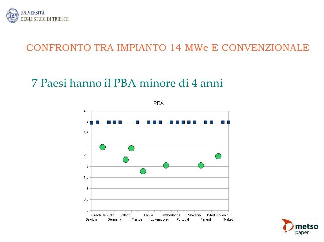 CONFRONTO TRA IMPIANTO 14 MWe E CONVENZIONALE 7 Paesi hanno il PBA minore di 4 anni