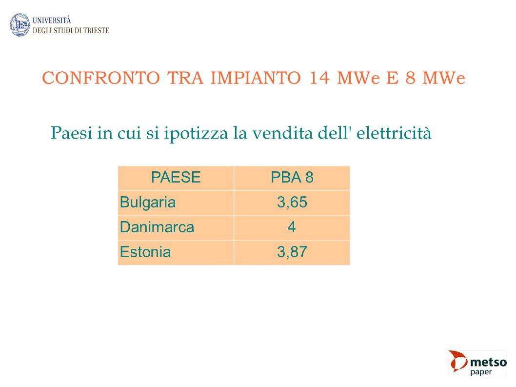 CONFRONTO TRA IMPIANTO 14 MWe E 8 MWe Paesi in cui si ipotizza la vendita dell' elettricità PAESEPBA 8 Bulgaria3,65 Danimarca4 Estonia3,87