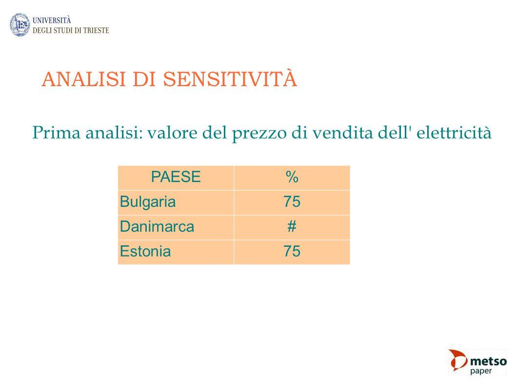 ANALISI DI SENSITIVITÀ Prima analisi: valore del prezzo di vendita dell' elettricità PAESE% Bulgaria75 Danimarca# Estonia75