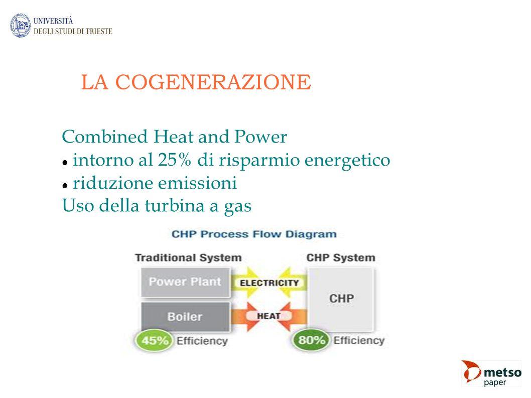 LA COGENERAZIONE Combined Heat and Power intorno al 25% di risparmio energetico riduzione emissioni Uso della turbina a gas