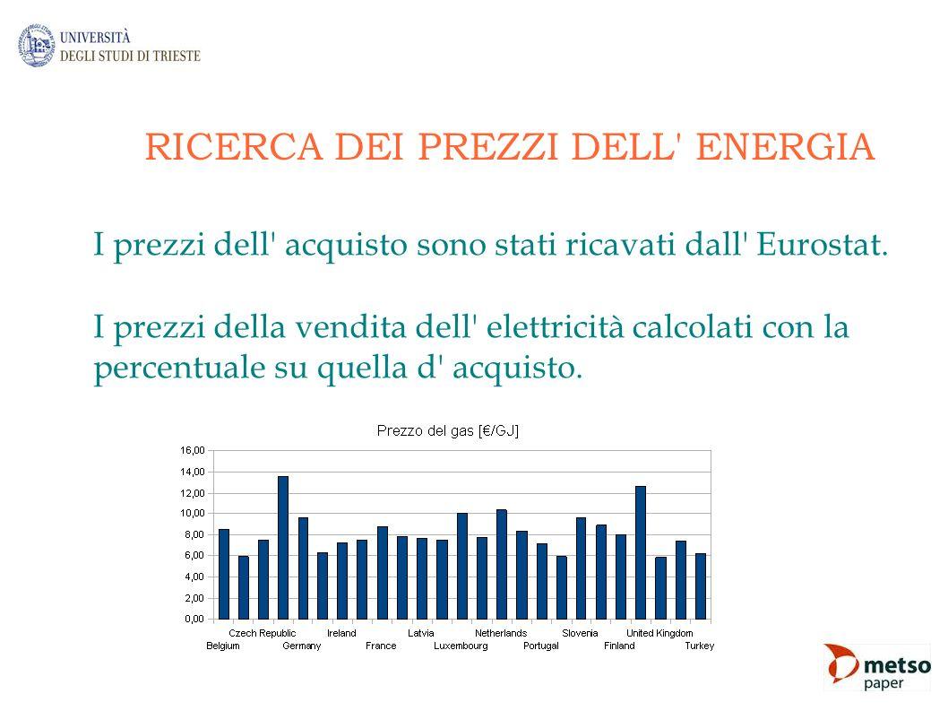 RICERCA DEI PREZZI DELL' ENERGIA I prezzi dell' acquisto sono stati ricavati dall' Eurostat. I prezzi della vendita dell' elettricità calcolati con la