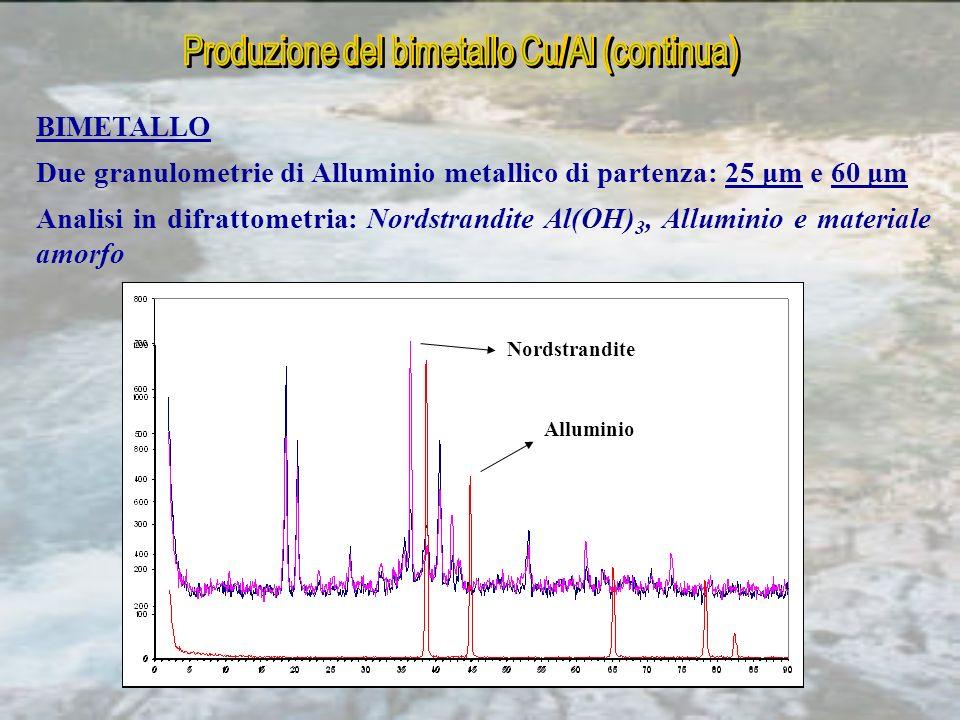 BIMETALLO Due granulometrie di Alluminio metallico di partenza: 25 μm e 60 μm Analisi in difrattometria: Nordstrandite Al(OH) 3, Alluminio e materiale