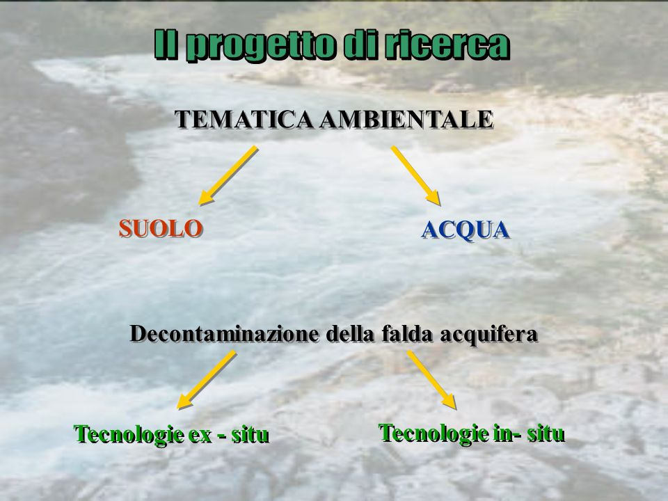 TEMATICA AMBIENTALE SUOLO ACQUA Decontaminazione della falda acquifera Tecnologie ex - situ Tecnologie in- situ
