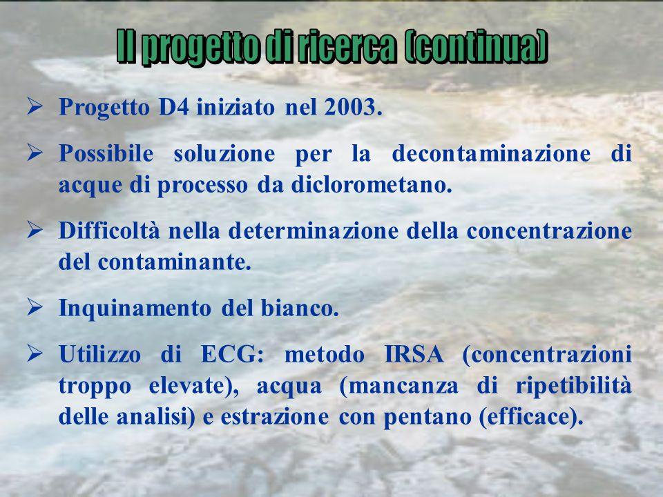 Progetto D4 iniziato nel 2003. Possibile soluzione per la decontaminazione di acque di processo da diclorometano. Difficoltà nella determinazione dell