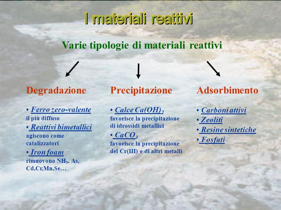 Varie tipologie di materiali reattivi Ferro zero-valente il più diffuso Reattivi bimetallici agiscono come catalizzatori Iron foam rimuovono NH 3, As, Cd,Cr,Mn,Se… DegradazionePrecipitazioneAdsorbimento Calce Ca(OH) 2 favorisce la precipitazione di idrossidi metallici CaCO 3 favorisce la precipitazione del Cr(III) e di altri metalli Carboni attivi Zeoliti Resine sintetiche Fosfati