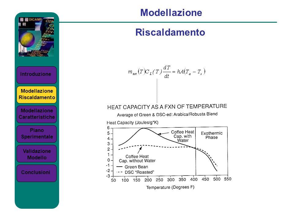 Introduzione Modellazione Riscaldamento Modellazione Riscaldamento Modellazione Caratteristiche Piano Sperimentale Validazione Modello Conclusioni