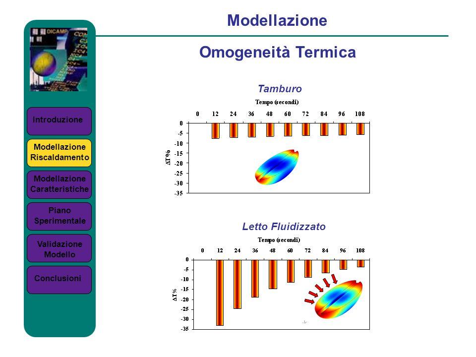 Introduzione Modellazione Omogeneità Termica Modellazione Riscaldamento Modellazione Caratteristiche Piano Sperimentale Validazione Modello Conclusion