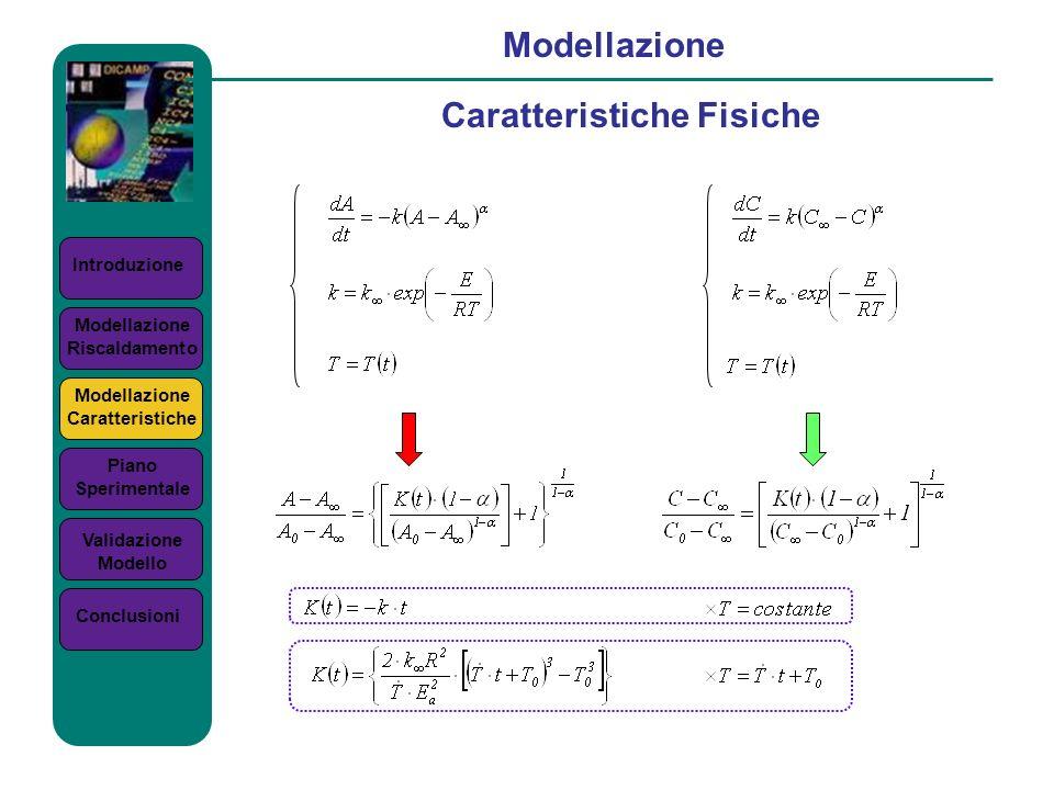 Introduzione Modellazione Caratteristiche Fisiche Modellazione Riscaldamento Modellazione Caratteristiche Piano Sperimentale Validazione Modello Concl
