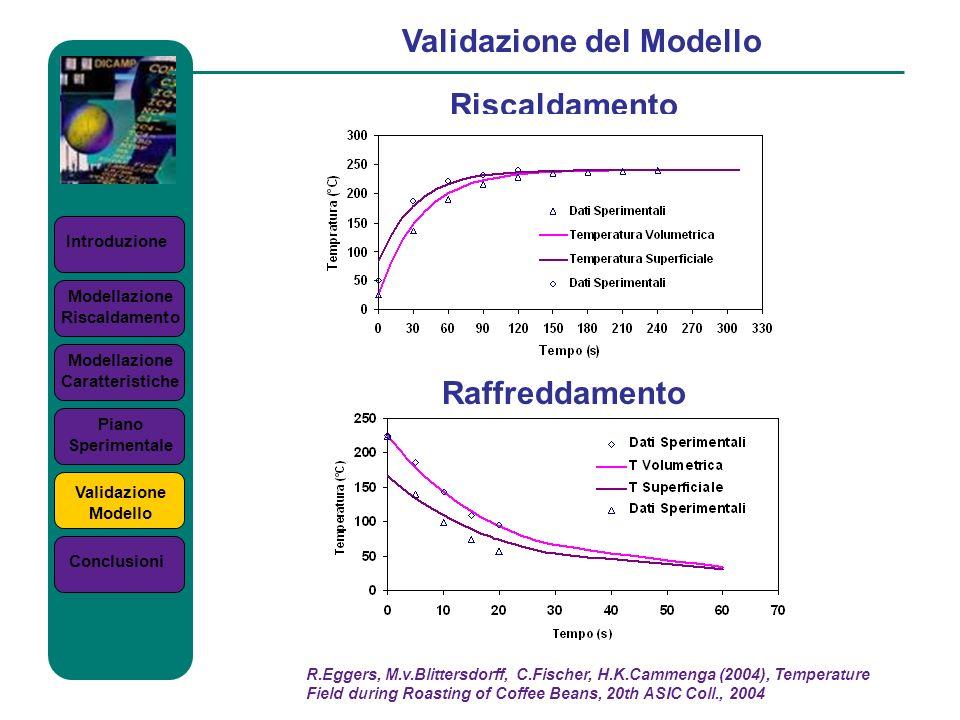 Introduzione Validazione del Modello Riscaldamento Modellazione Riscaldamento Modellazione Caratteristiche Piano Sperimentale Validazione Modello Conc