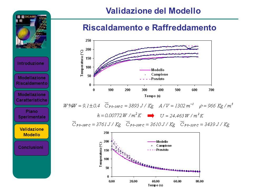 Introduzione Validazione del Modello Riscaldamento e Raffreddamento Modellazione Riscaldamento Modellazione Caratteristiche Piano Sperimentale Validaz