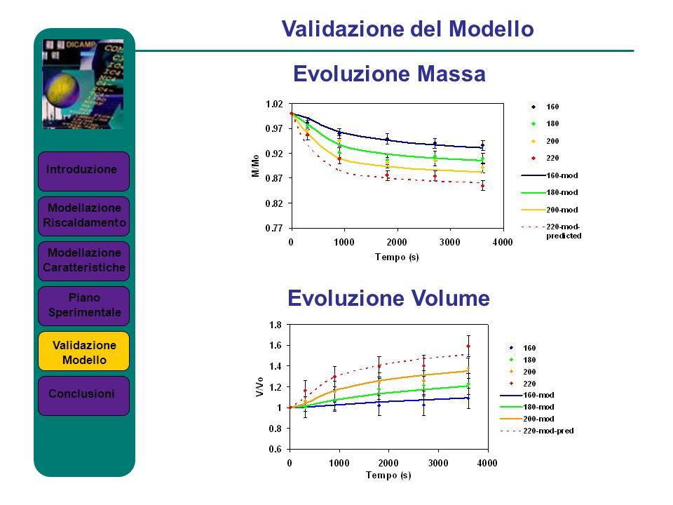 Introduzione Validazione del Modello Evoluzione Massa Modellazione Riscaldamento Modellazione Caratteristiche Piano Sperimentale Validazione Modello C