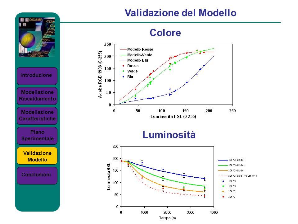 Introduzione Validazione del Modello Colore Modellazione Riscaldamento Modellazione Caratteristiche Piano Sperimentale Validazione Modello Conclusioni