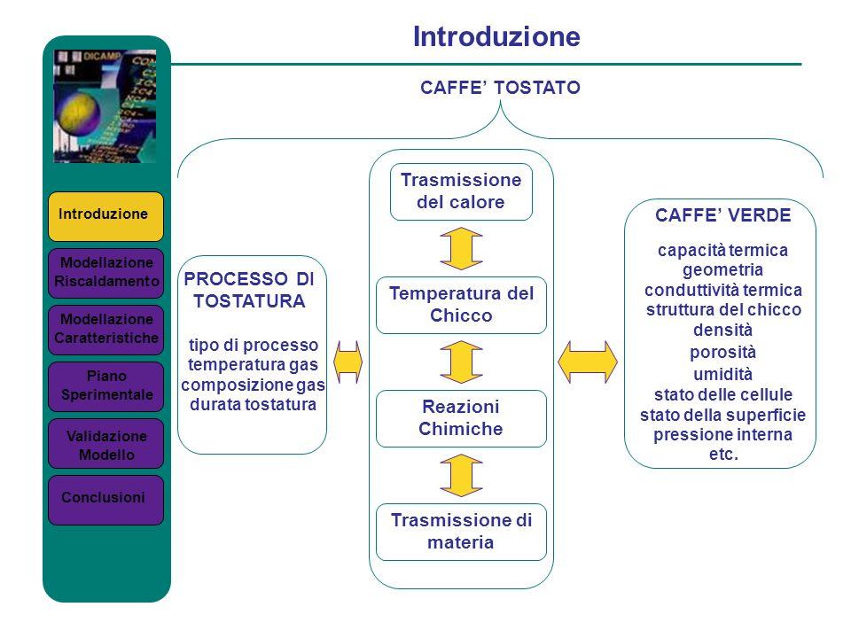 Introduzione Modellazione Riscaldamento Modellazione Caratteristiche Piano Sperimentale Validazione Modello Conclusioni Trasmissione del calore Temper
