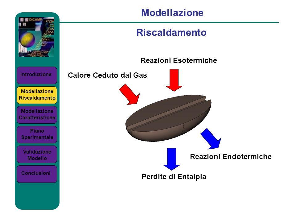 Introduzione Modellazione Riscaldamento Modellazione Riscaldamento Modellazione Caratteristiche Piano Sperimentale Validazione Modello Conclusioni Cal