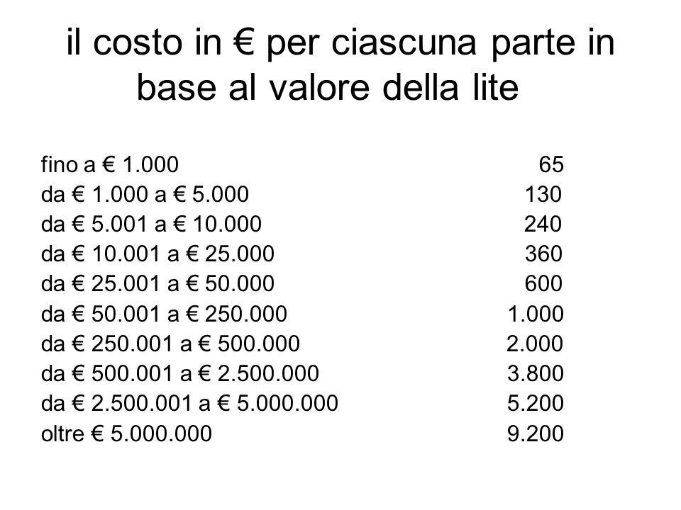 il costo in per ciascuna parte in base al valore della lite fino a 1.000 65 da 1.000 a 5.000 130 da 5.001 a 10.000 240 da 10.001 a 25.000 360 da 25.00