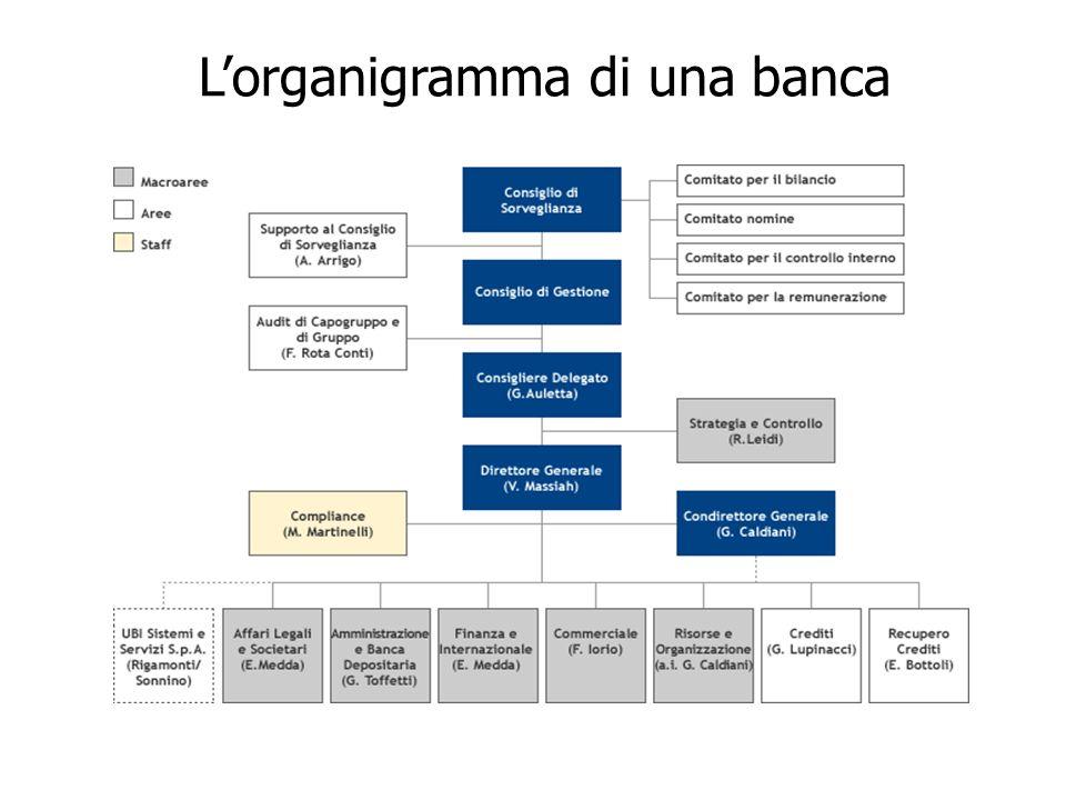 Lorganigramma di una banca