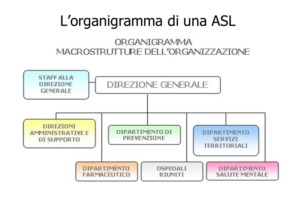 Lorganigramma di una ASL
