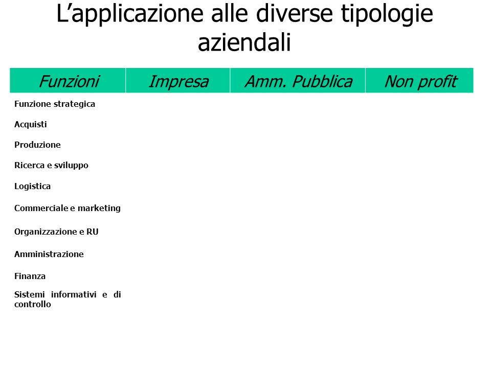 Lapplicazione alle diverse tipologie aziendali FunzioniImpresaAmm. PubblicaNon profit Funzione strategica Acquisti Produzione Ricerca e sviluppo Logis