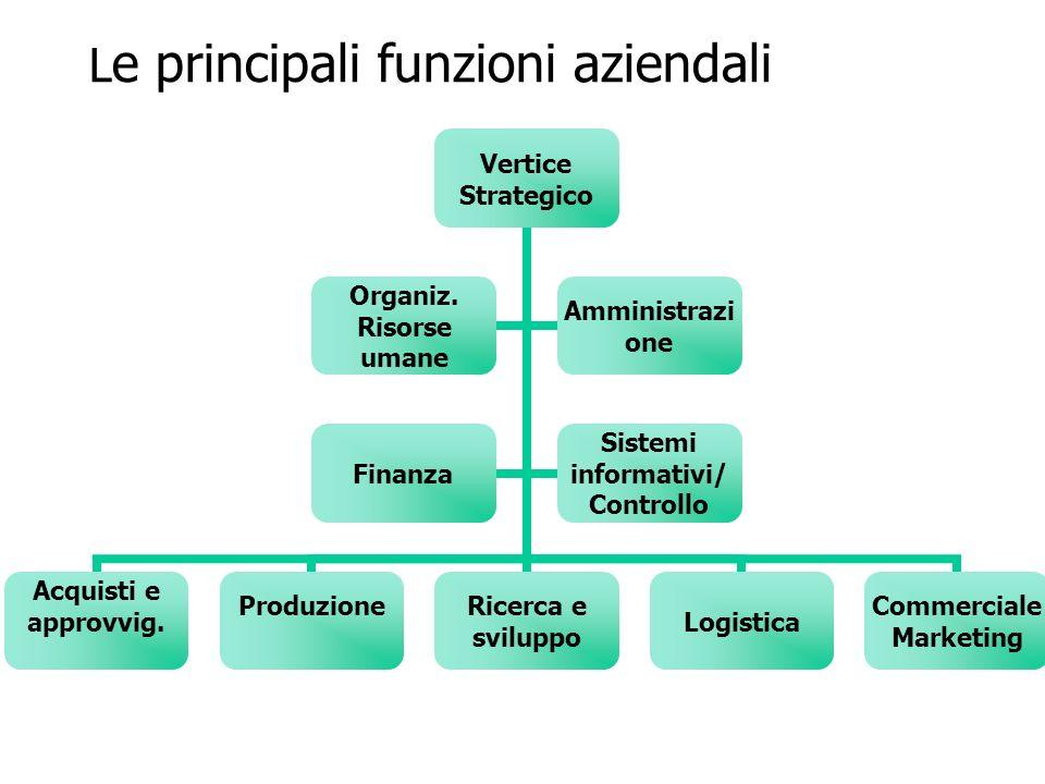 L e principali funzioni aziendali Vertice Strategico Acquisti e approvvig.Produzione Ricerca e sviluppoLogistica Commerciale Marketing Organiz. Risors