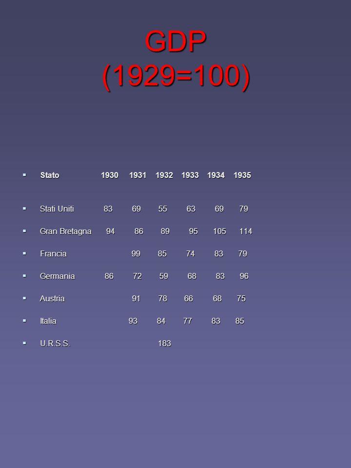 GDP (1929=100) Stato 1930 1931 1932 1933 1934 1935 Stato 1930 1931 1932 1933 1934 1935 Stati Uniti 83 69 55 63 69 79 Stati Uniti 83 69 55 63 69 79 Gra