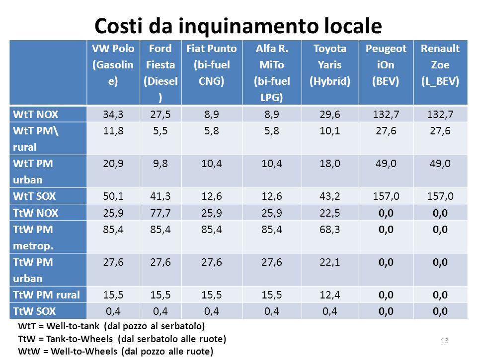 Costi da inquinamento locale VW Polo (Gasolin e) Ford Fiesta (Diesel ) Fiat Punto (bi-fuel CNG) Alfa R. MiTo (bi-fuel LPG) Toyota Yaris (Hybrid) Peuge