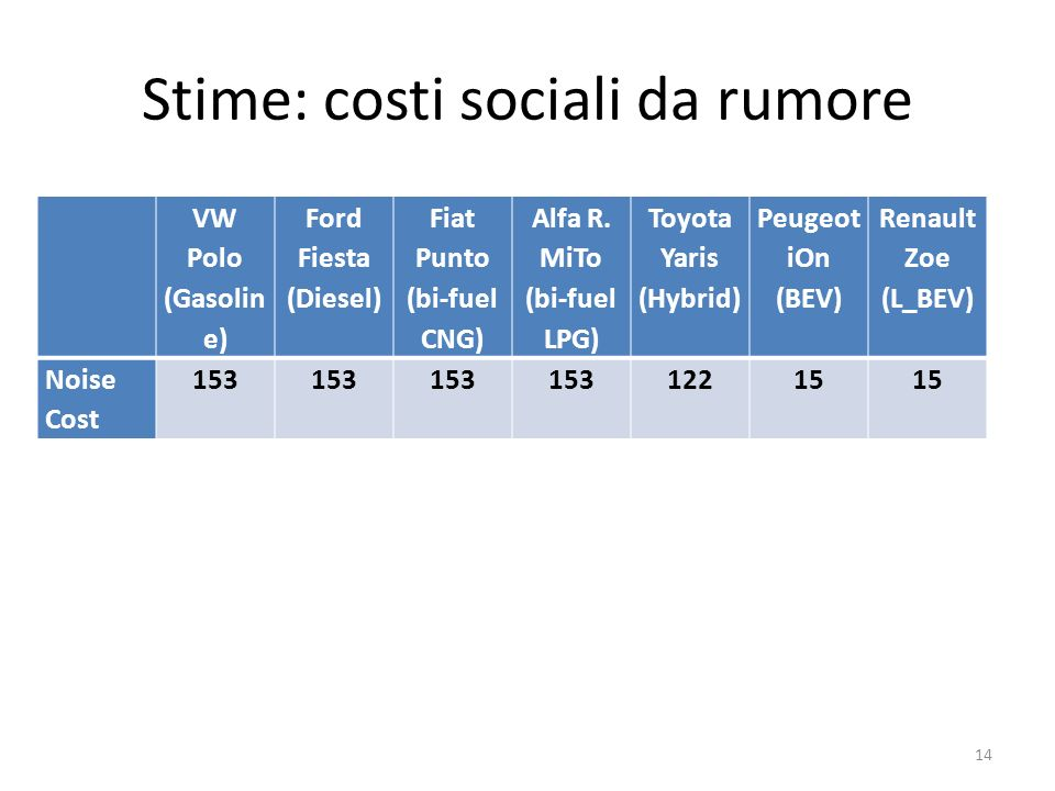 Stime: costi sociali da rumore VW Polo (Gasolin e) Ford Fiesta (Diesel) Fiat Punto (bi-fuel CNG) Alfa R. MiTo (bi-fuel LPG) Toyota Yaris (Hybrid) Peug