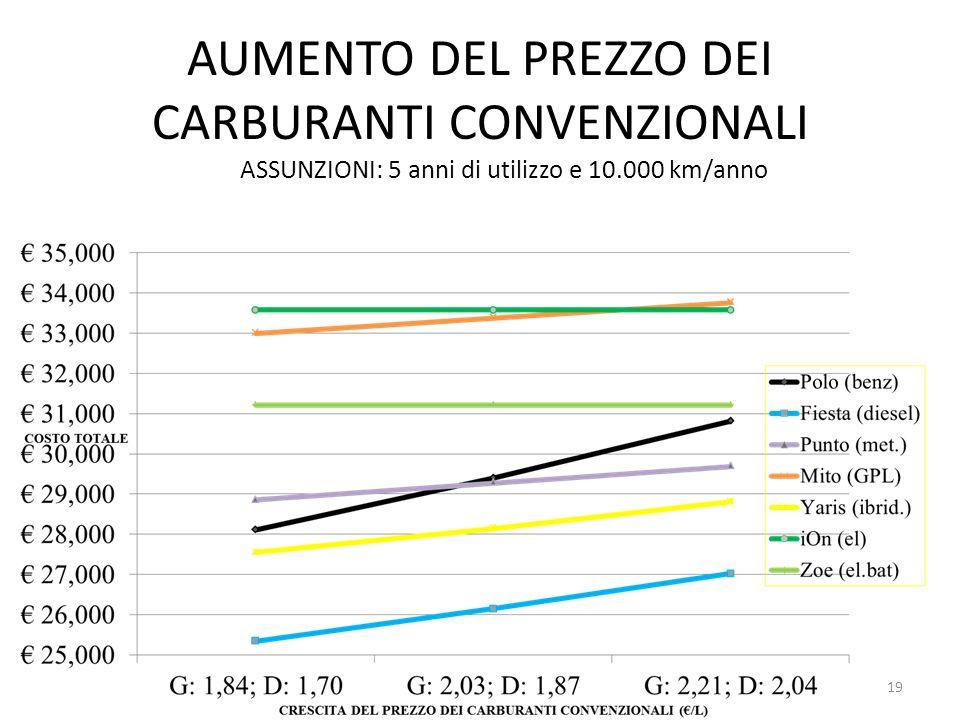 AUMENTO DEL PREZZO DEI CARBURANTI CONVENZIONALI ASSUNZIONI: 5 anni di utilizzo e 10.000 km/anno 19