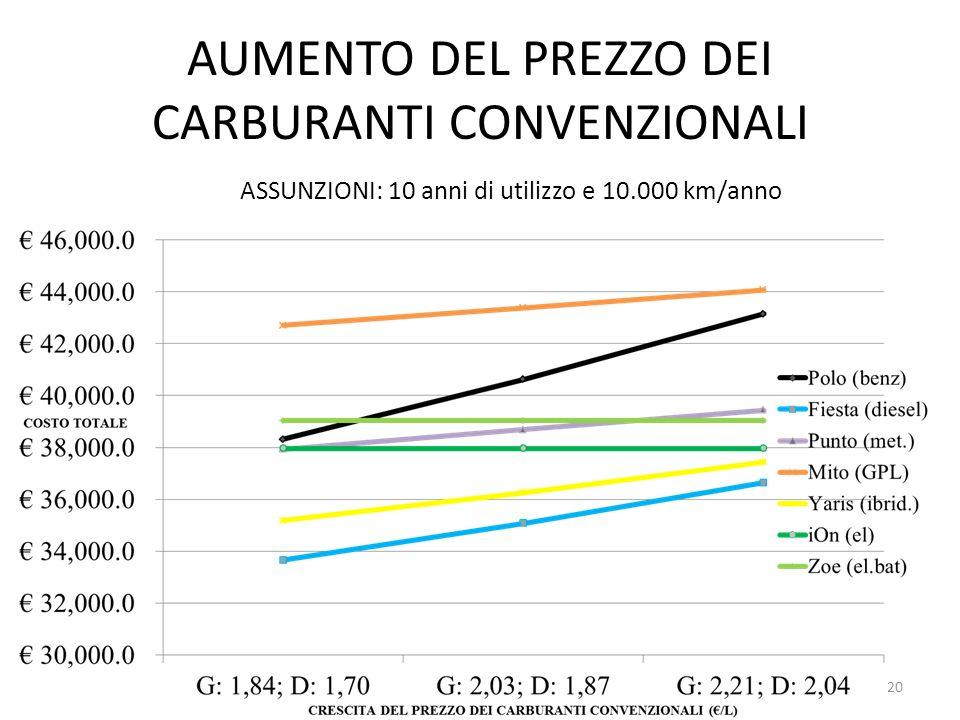 AUMENTO DEL PREZZO DEI CARBURANTI CONVENZIONALI ASSUNZIONI: 10 anni di utilizzo e 10.000 km/anno 20