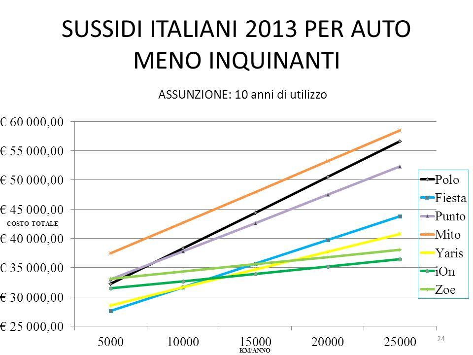 SUSSIDI ITALIANI 2013 PER AUTO MENO INQUINANTI ASSUNZIONE: 10 anni di utilizzo 24