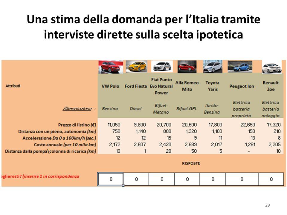 Una stima della domanda per lItalia tramite interviste dirette sulla scelta ipotetica 29
