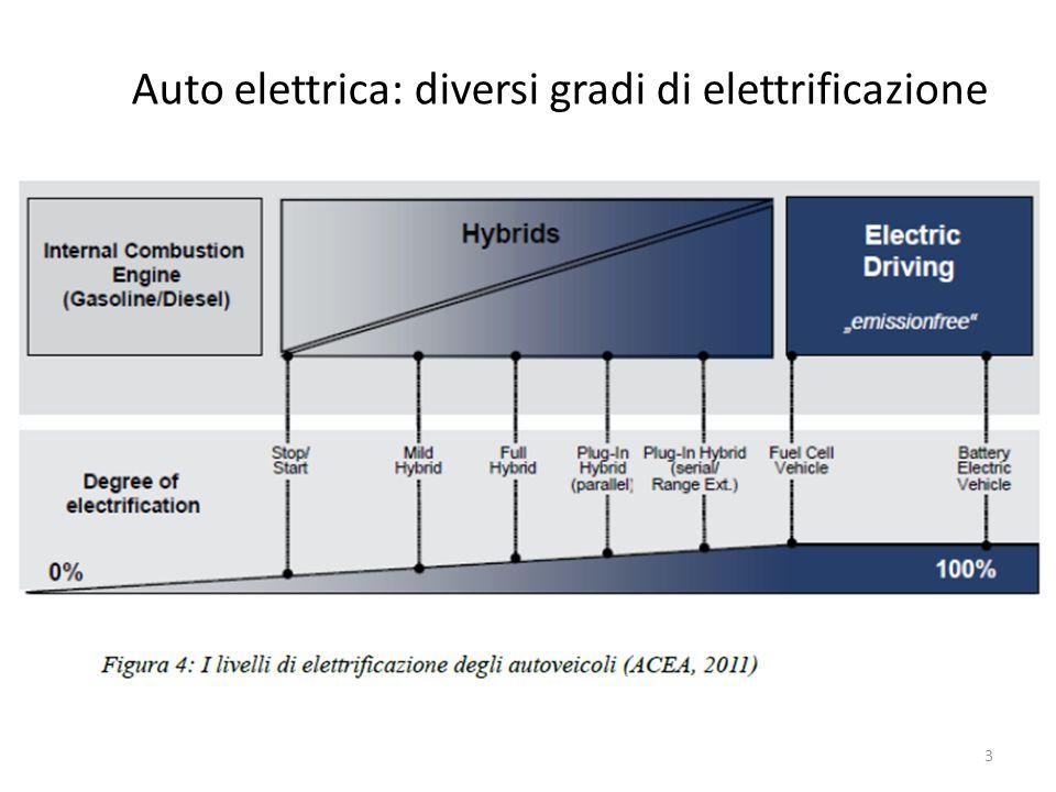 Auto elettrica: diversi gradi di elettrificazione 3