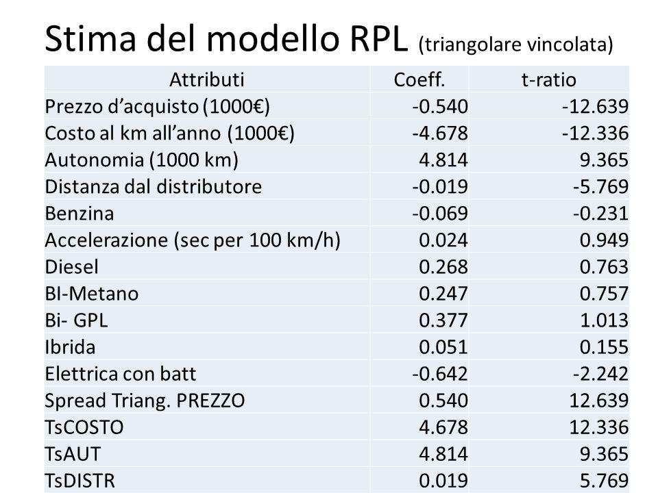 Stima del modello RPL (triangolare vincolata) 43 AttributiCoeff.t-ratio Prezzo dacquisto (1000)-0.540-12.639 Costo al km allanno (1000)-4.678-12.336 A