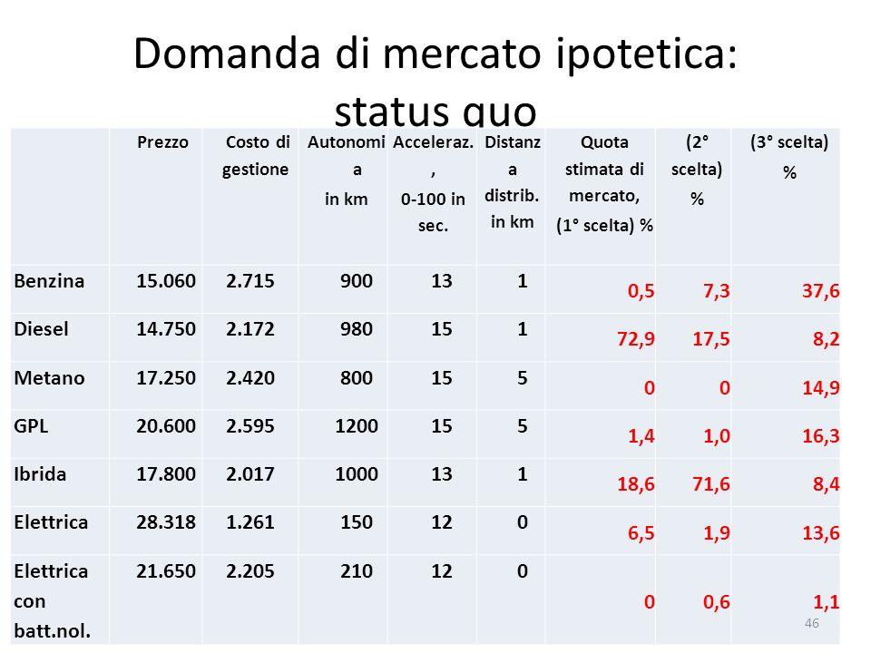 Domanda di mercato ipotetica: status quo Prezzo Costo di gestione Autonomi a in km Acceleraz., 0-100 in sec. Distanz a distrib. in km Quota stimata di