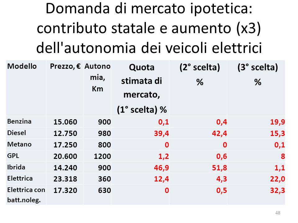 Domanda di mercato ipotetica: contributo statale e aumento (x3) dell'autonomia dei veicoli elettrici ModelloPrezzo, Autono mia, Km Quota stimata di me