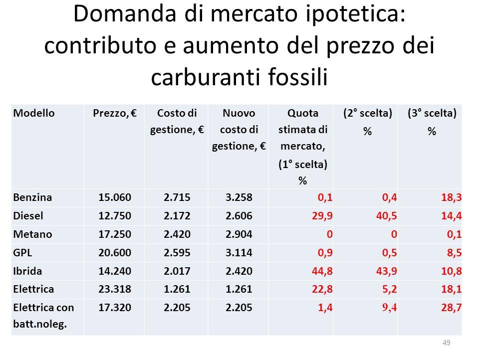 Domanda di mercato ipotetica: contributo e aumento del prezzo dei carburanti fossili ModelloPrezzo, Costo di gestione, Nuovo costo di gestione, Quota