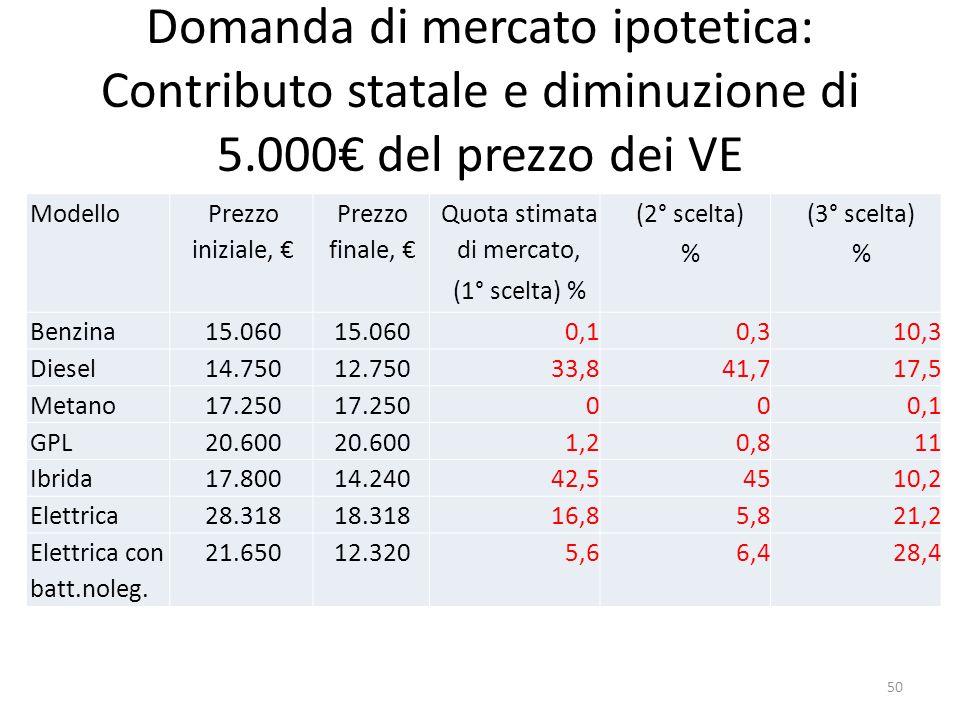 Domanda di mercato ipotetica: Contributo statale e diminuzione di 5.000 del prezzo dei VE Modello Prezzo iniziale, Prezzo finale, Quota stimata di mer
