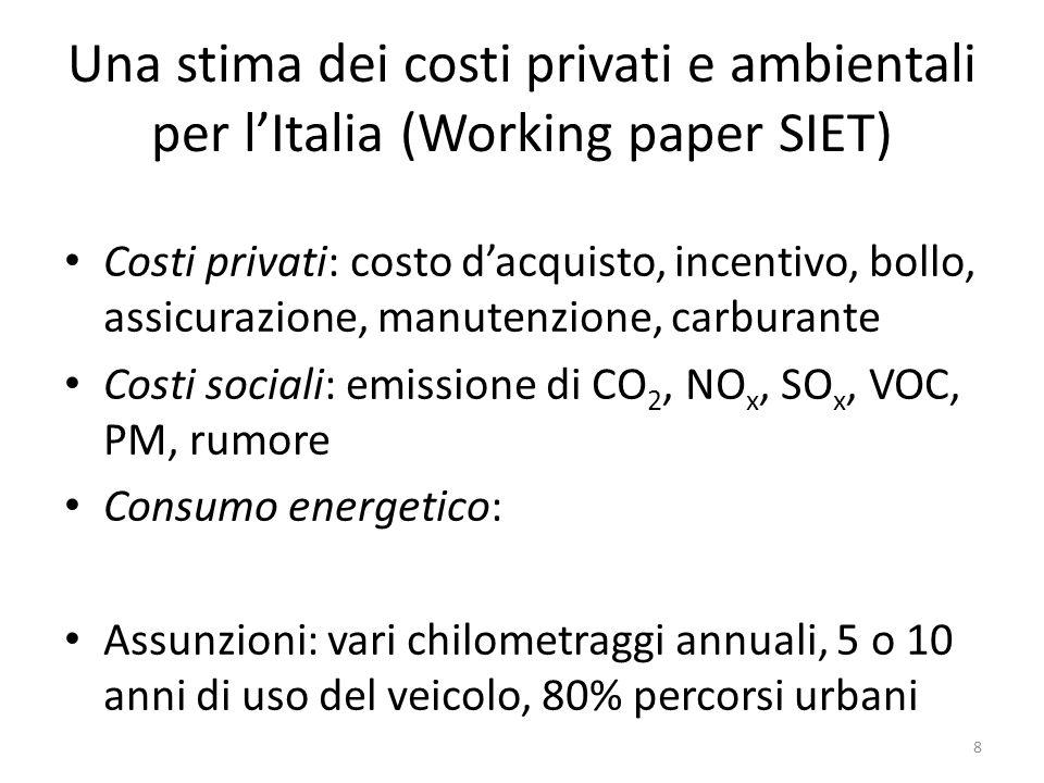 Una stima dei costi privati e ambientali per lItalia (Working paper SIET) Costi privati: costo dacquisto, incentivo, bollo, assicurazione, manutenzion