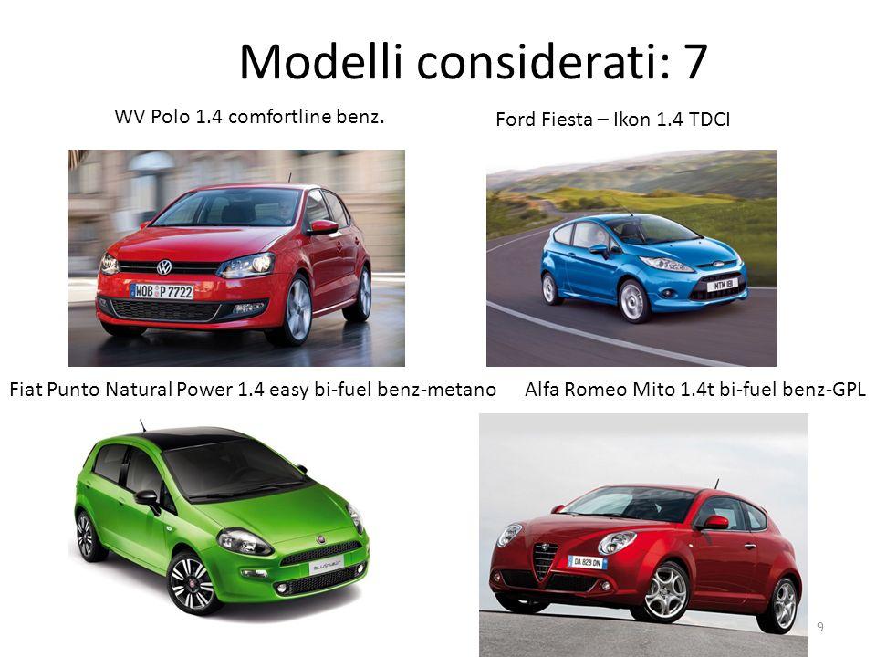 Modelli considerati: 7 WV Polo 1.4 comfortline benz. Ford Fiesta – Ikon 1.4 TDCI Fiat Punto Natural Power 1.4 easy bi-fuel benz-metanoAlfa Romeo Mito