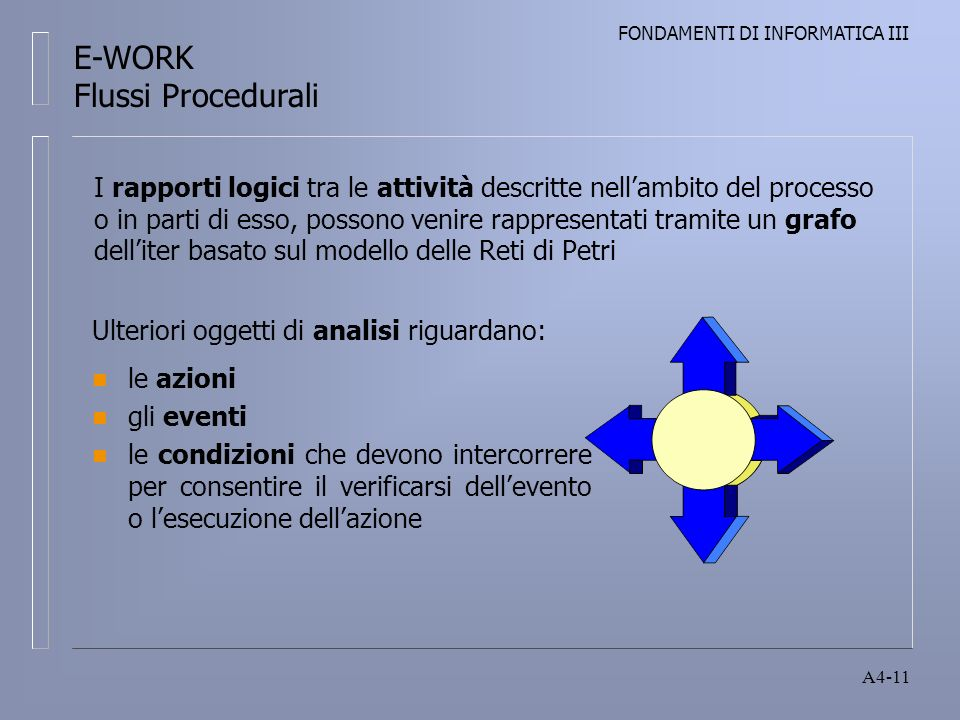 FONDAMENTI DI INFORMATICA III A4-11 Ulteriori oggetti di analisi riguardano: n le azioni n gli eventi n le condizioni che devono intercorrere per consentire il verificarsi dellevento o lesecuzione dellazione I rapporti logici tra le attività descritte nellambito del processo o in parti di esso, possono venire rappresentati tramite un grafo delliter basato sul modello delle Reti di Petri E-WORK Flussi Procedurali