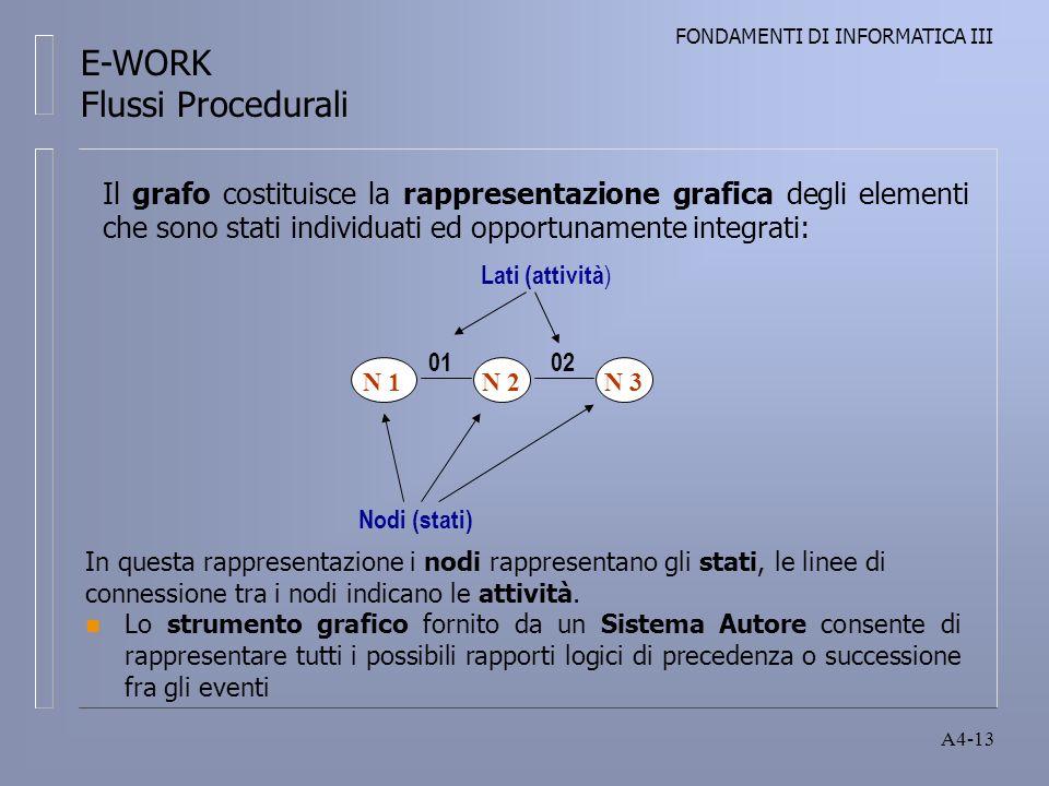 FONDAMENTI DI INFORMATICA III A4-13 In questa rappresentazione i nodi rappresentano gli stati, le linee di connessione tra i nodi indicano le attività.