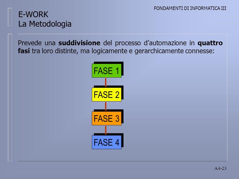 FONDAMENTI DI INFORMATICA III A4-23 Prevede una suddivisione del processo dautomazione in quattro fasi tra loro distinte, ma logicamente e gerarchicamente connesse: FASE 1 FASE 2 FASE 3 FASE 4 E-WORK La Metodologia