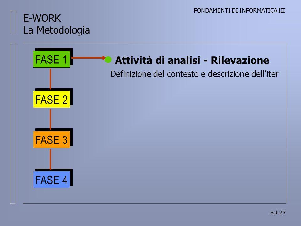 FONDAMENTI DI INFORMATICA III A4-25 FASE 1 FASE 2 FASE 3 FASE 4 Attività di analisi - Rilevazione Definizione del contesto e descrizione delliter E-WORK La Metodologia