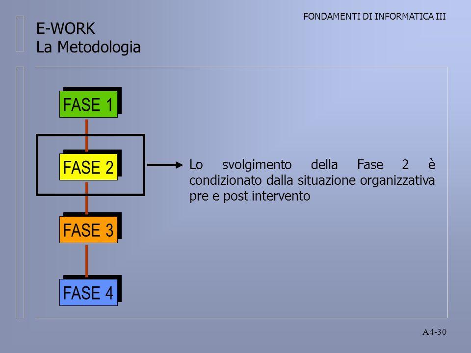 FONDAMENTI DI INFORMATICA III A4-30 Lo svolgimento della Fase 2 è condizionato dalla situazione organizzativa pre e post intervento FASE 1 FASE 2 FASE 3 FASE 4 E-WORK La Metodologia