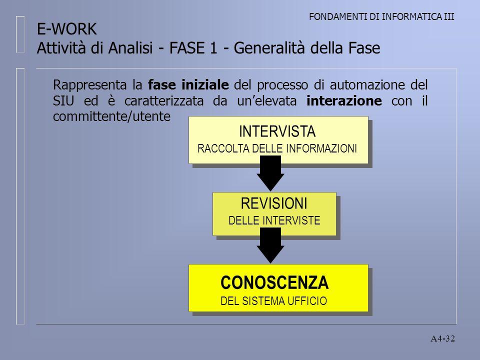 FONDAMENTI DI INFORMATICA III A4-32 Rappresenta la fase iniziale del processo di automazione del SIU ed è caratterizzata da unelevata interazione con il committente/utente INTERVISTA RACCOLTA DELLE INFORMAZIONI REVISIONI DELLE INTERVISTE CONOSCENZA DEL SISTEMA UFFICIO E-WORK Attività di Analisi - FASE 1 - Generalità della Fase